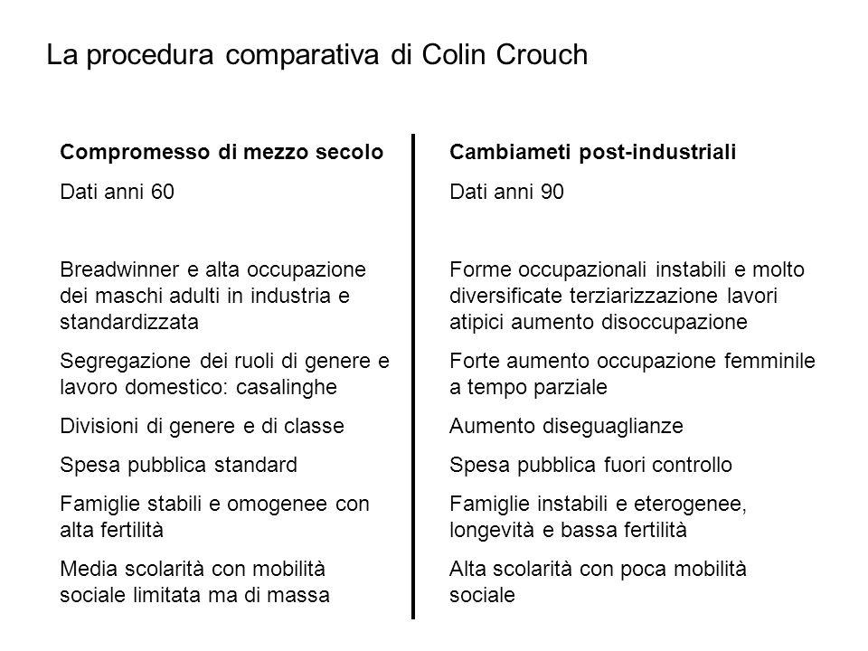 La procedura comparativa di Colin Crouch Compromesso di mezzo secolo Dati anni 60 Breadwinner e alta occupazione dei maschi adulti in industria e stan
