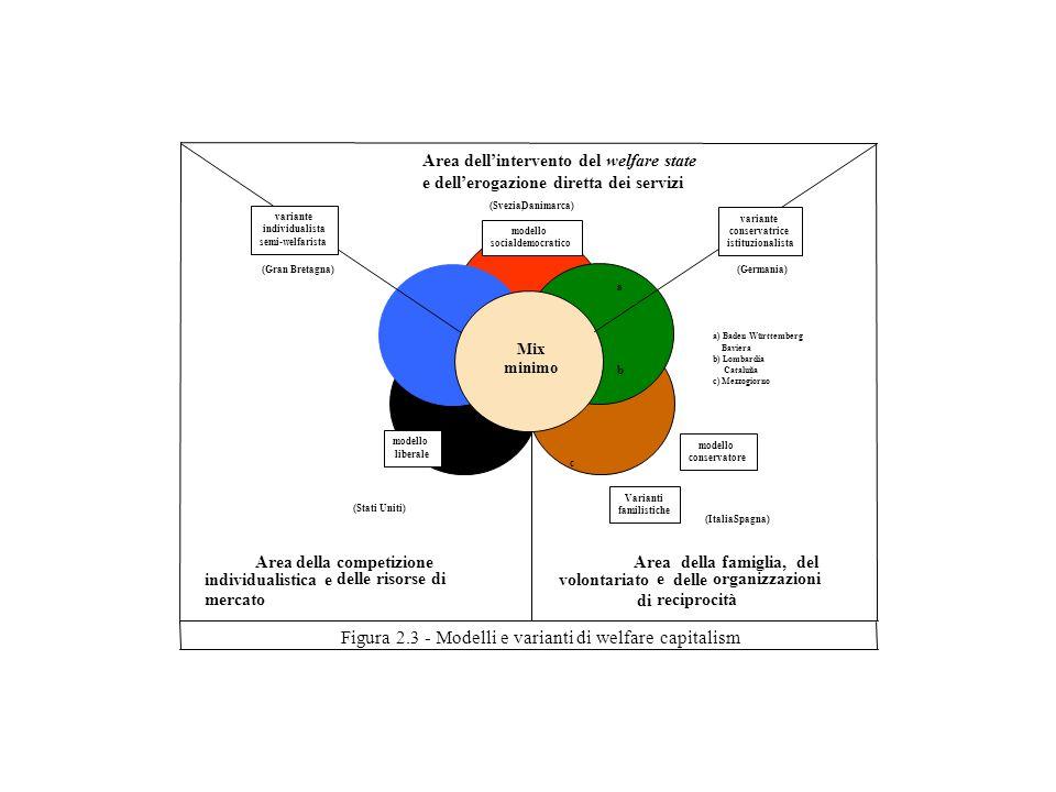 Figura 2.3 -Modelli evariantidi welfare capitalism a c b Areadellafamiglia,del volontariato e delle organizzazioni di reciprocità Varianti familistich