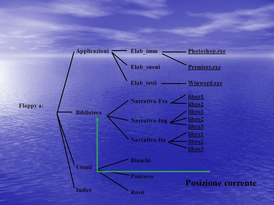 Path corrente Si dice path corrente il path della cartella (directory) su cui si sta lavorando Si dice path corrente il path della cartella (directory) su cui si sta lavorando Un altro modo di individuare un file (o una directory) è basato sul concetto di posizione corrente Un altro modo di individuare un file (o una directory) è basato sul concetto di posizione corrente In questo caso per individuare un file o una directory in modo univoco si deve specificare l intera sequenza di directory che lo contengono, a partire dalla posizione (path) corrente In questo caso per individuare un file o una directory in modo univoco si deve specificare l intera sequenza di directory che lo contengono, a partire dalla posizione (path) corrente