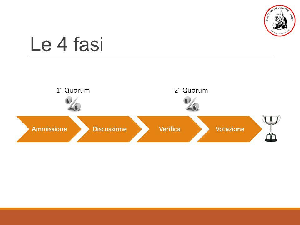 Le 4 fasi AmmissioneDiscussioneVerificaVotazione 1° Quorum2° Quorum
