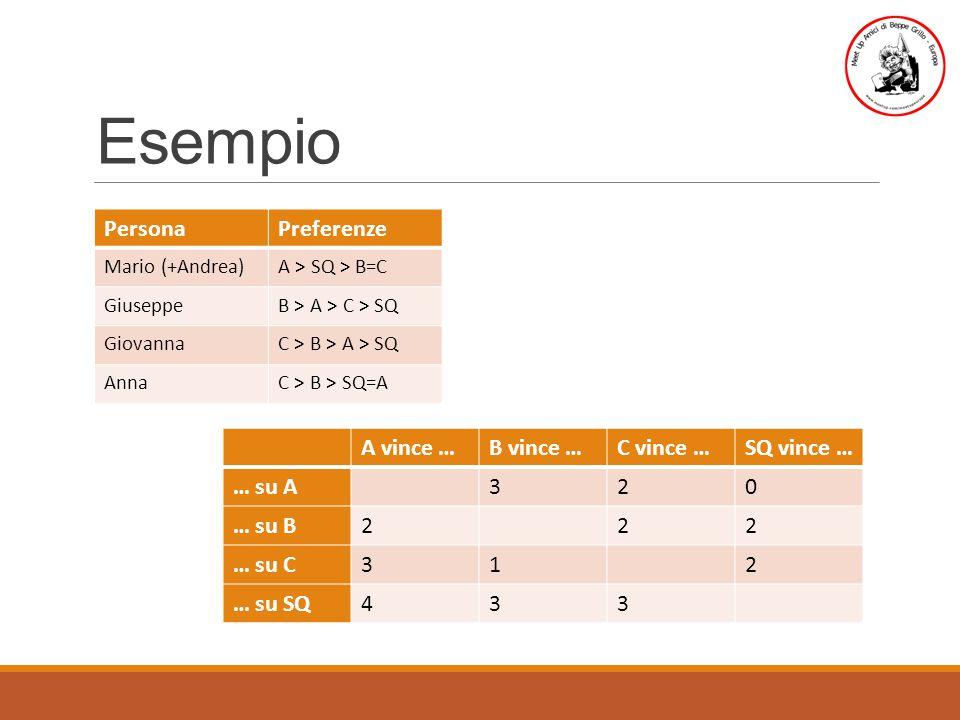 Esempio PersonaPreferenze Mario (+Andrea)A > SQ > B=C GiuseppeB > A > C > SQ GiovannaC > B > A > SQ AnnaC > B > SQ=A A vince …B vince …C vince …SQ vince … … su A320 … su B222 … su C312 … su SQ433