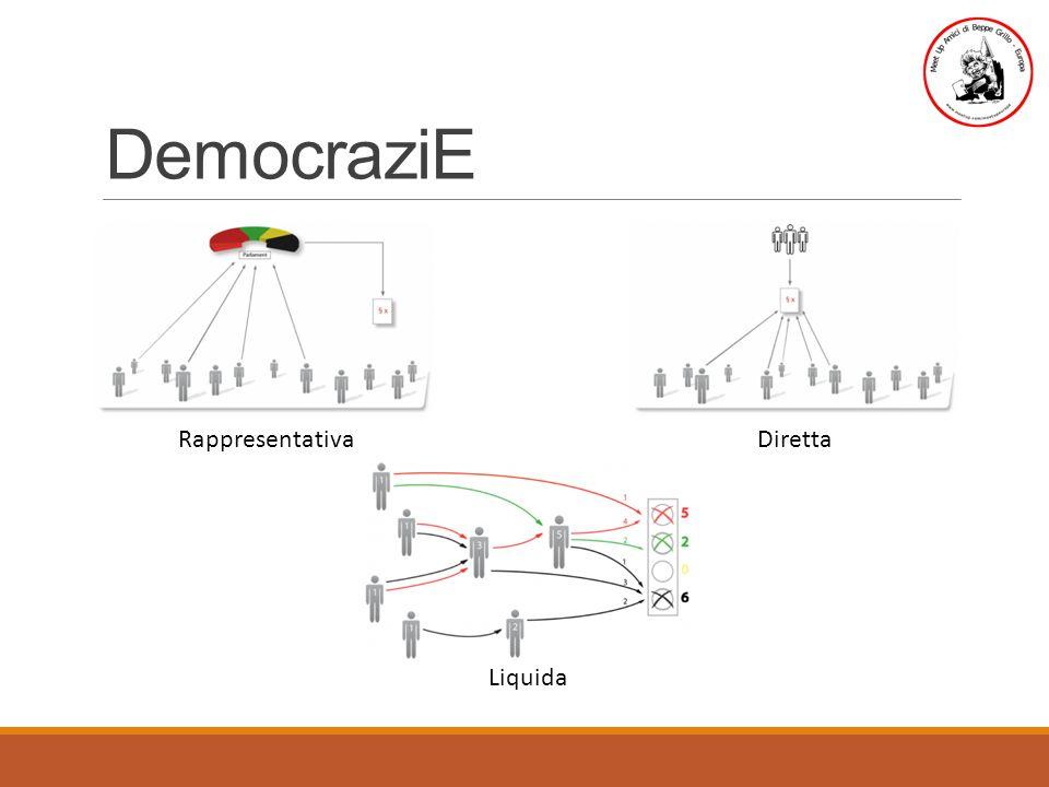 DemocraziE RappresentativaDiretta Liquida