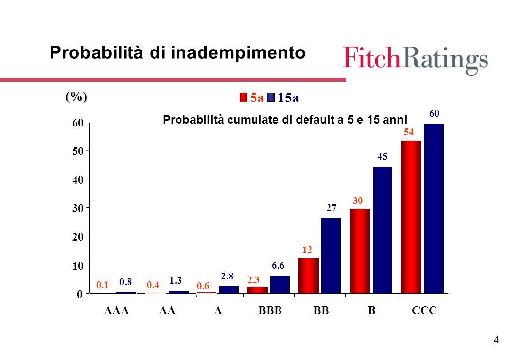 4 Probabilità di inadempimento 0.8 1.3 2.8 6.6 27 45 60 0.10.4 0.6 2.3 12 30 54 0 10 20 30 40 50 60 AAAAAABBBBBBCCC 5a15a (%) Probabilità cumulate di default a 5 e 15 anni