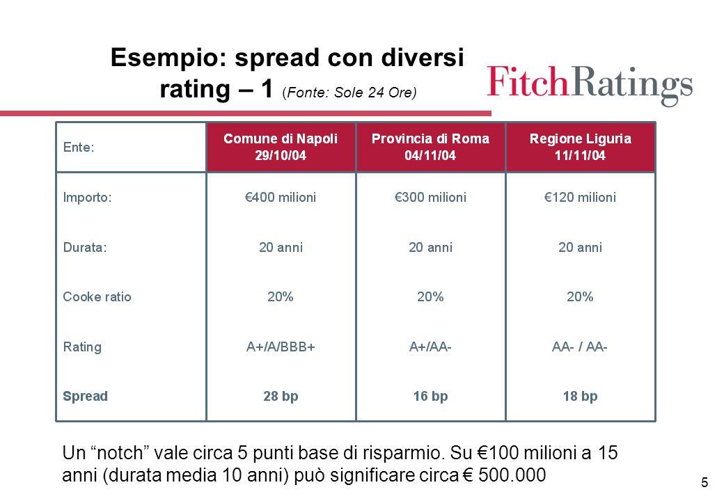"""5 Esempio: spread con diversi rating – 1 (Fonte: Sole 24 Ore) Un """"notch"""" vale circa 5 punti base di risparmio. Su €100 milioni a 15 anni (durata media"""