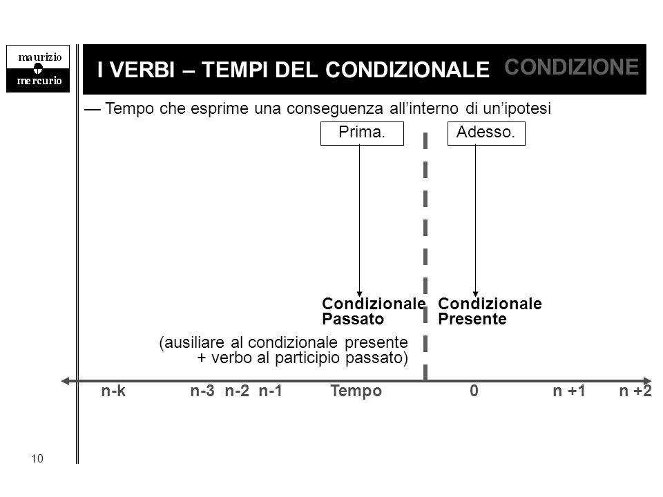 10 I VERBI – TEMPI DEL CONDIZIONALE CONDIZIONE — Tempo che esprime una conseguenza all'interno di un'ipotesi Condizionale Passato Prima. n-k n-3 n-2 n