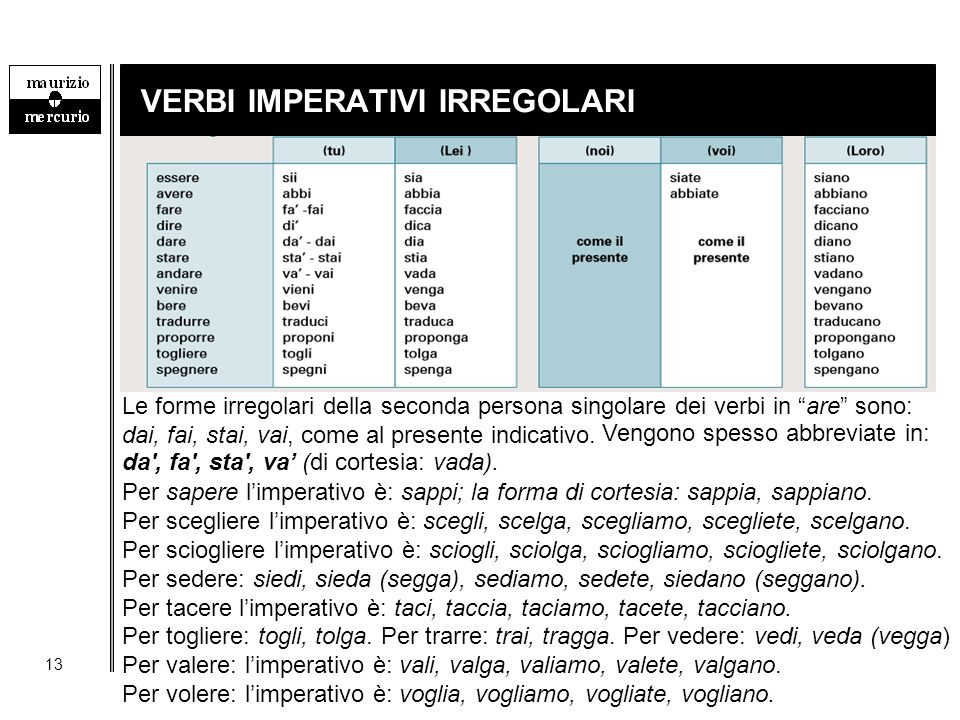 """13 VERBI IMPERATIVI IRREGOLARI Le forme irregolari della seconda persona singolare dei verbi in """"are"""" sono: dai, fai, stai, vai, come al presente indi"""