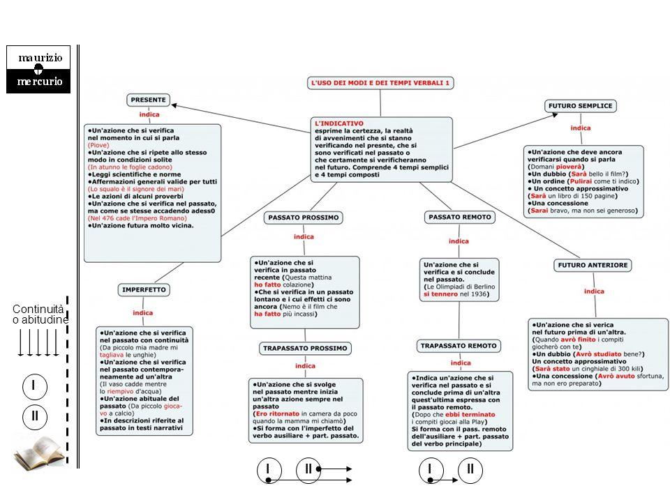 15 (ausiliare al gerundio + verbo al participio passato) VERBI AL GERUNDIO INDETERMINAZIONE — GERUNDIO: si usa in una proposizione all'interno di un'ipotesi.