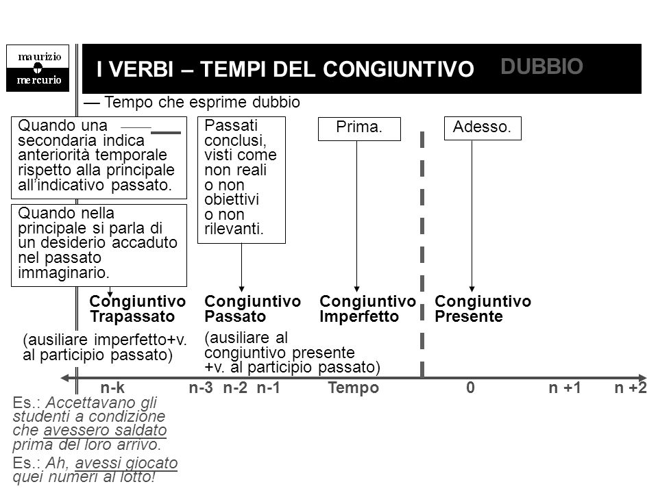 6 I VERBI – TEMPI DEL CONGIUNTIVO Congiuntivo Imperfetto Congiuntivo Passato Prima. n-k n-3 n-2 n-1 Tempo 0 n +1 n +2 Adesso. Congiuntivo Presente Con
