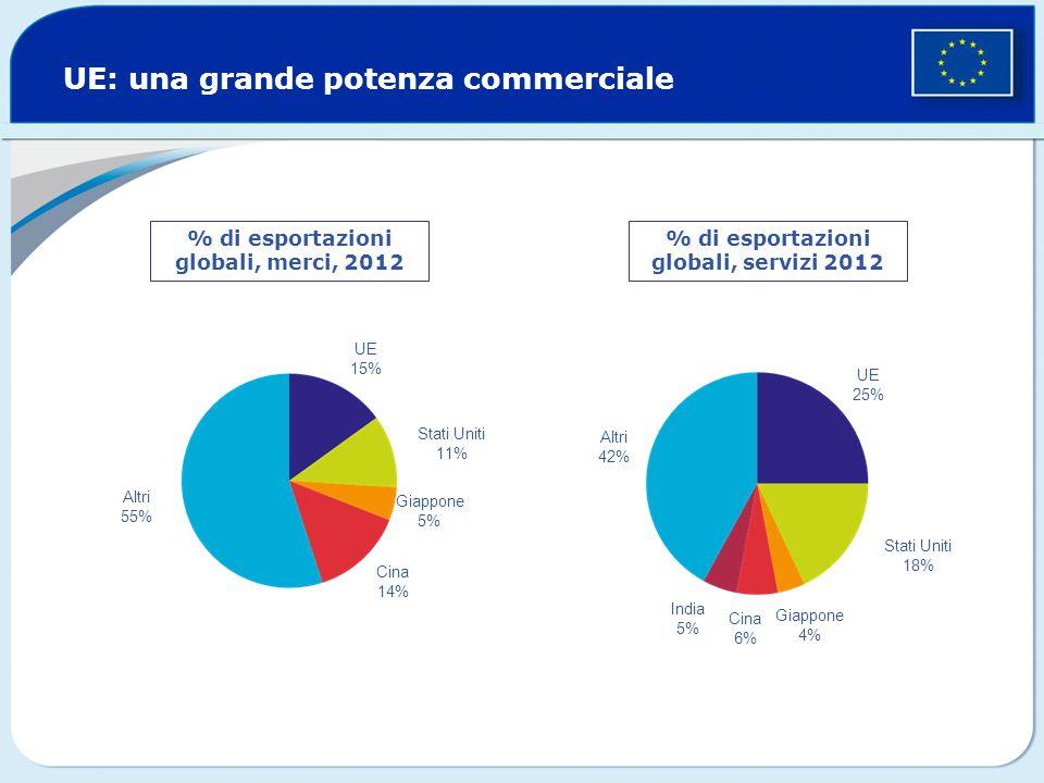 UE: una grande potenza commerciale % di esportazioni globali, merci, 2012 Altri 55% UE 15% Stati Uniti 11% Giappone 5% Cina 14% % di esportazioni globali, servizi 2012 Altri 42% UE 25% Stati Uniti 18% Giappone 4% Cina 6% India 5%