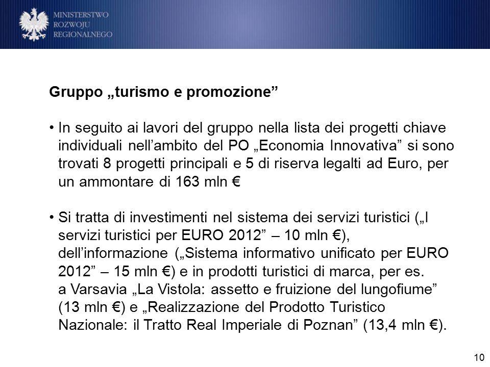 """10 Gruppo """"turismo e promozione In seguito ai lavori del gruppo nella lista dei progetti chiave individuali nell'ambito del PO """"Economia Innovativa si sono trovati 8 progetti principali e 5 di riserva legalti ad Euro, per un ammontare di 163 mln € Si tratta di investimenti nel sistema dei servizi turistici (""""I servizi turistici per EURO 2012 – 10 mln €), dell'informazione (""""Sistema informativo unificato per EURO 2012 – 15 mln €) e in prodotti turistici di marca, per es."""