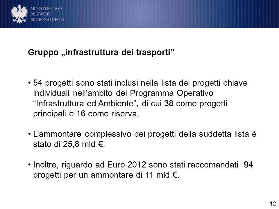 """12 Gruppo """"infrastruttura dei trasporti 54 progetti sono stati inclusi nella lista dei progetti chiave individuali nell'ambito del Programma Operativo Infrastruttura ed Ambiente , di cui 38 come progetti principali e 16 come riserva, L'ammontare complessivo dei progetti della suddetta lista è stato di 25,8 mld €, Inoltre, riguardo ad Euro 2012 sono stati raccomandati 94 progetti per un ammontare di 11 mld €."""