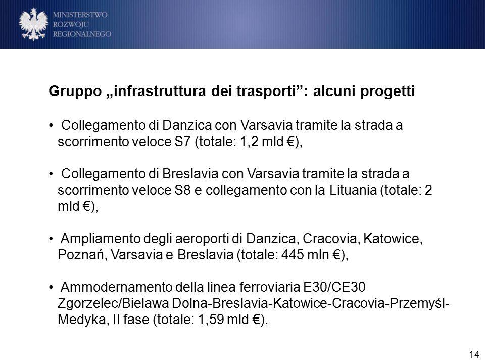 """14 Gruppo """"infrastruttura dei trasporti : alcuni progetti Collegamento di Danzica con Varsavia tramite la strada a scorrimento veloce S7 (totale: 1,2 mld €), Collegamento di Breslavia con Varsavia tramite la strada a scorrimento veloce S8 e collegamento con la Lituania (totale: 2 mld €), Ampliamento degli aeroporti di Danzica, Cracovia, Katowice, Poznań, Varsavia e Breslavia (totale: 445 mln €), Ammodernamento della linea ferroviaria E30/CE30 Zgorzelec/Bielawa Dolna-Breslavia-Katowice-Cracovia-Przemyśl- Medyka, II fase (totale: 1,59 mld €)."""