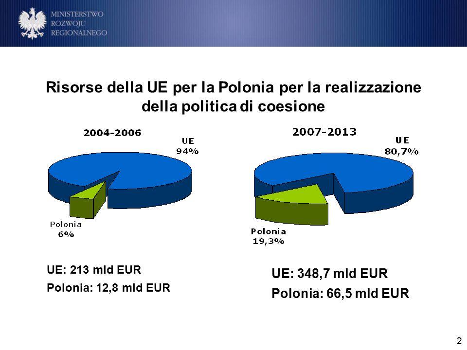 3 Fondo Europeo 33 338,32 di Sviluppo Regionale Fondo Sociale Europeo 9 707,17 Fondo di Coesione 22 176,35 Riserva di performance (FESR, Fondo di coesione) 1 331,30 TOTALE 66 553,16 inoltre: Fondo Europeo Agricolo 13 230,04 per lo Sviluppo Rurale Fondo Europeo per la pesca 734,09 Risorse UE per la Polonia nei fondi per gli anni 2007-2013 (mln €) Środki UE dla Polski