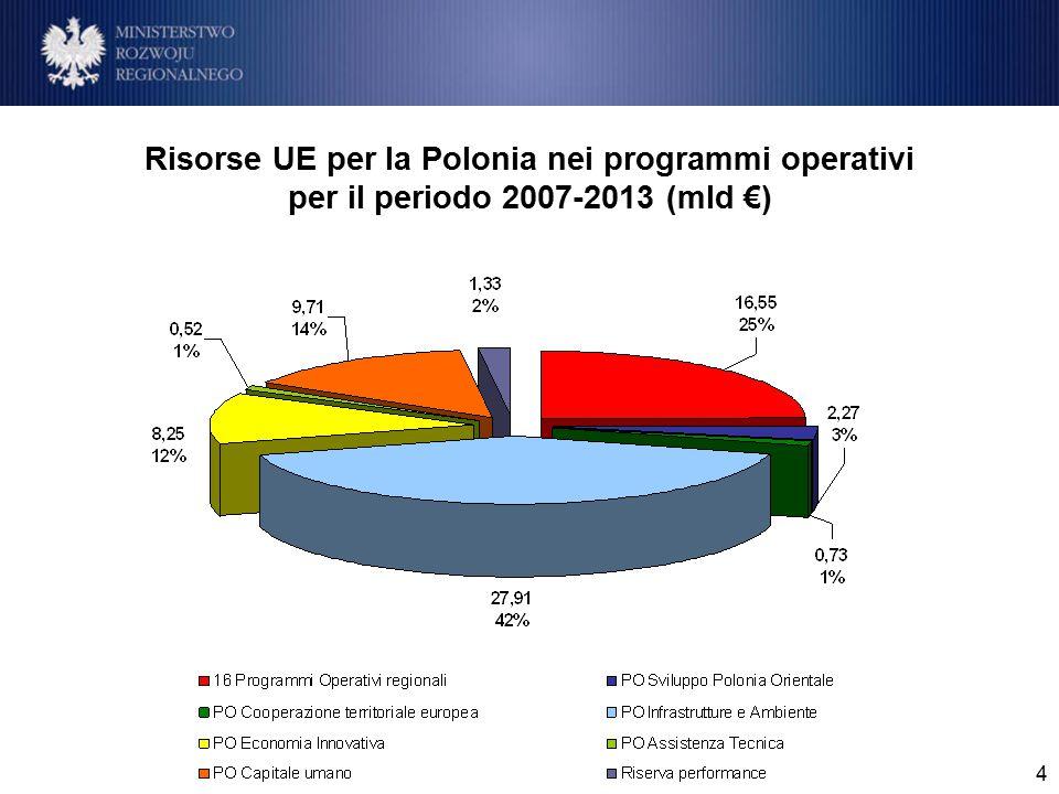 4 Risorse UE per la Polonia nei programmi operativi per il periodo 2007-2013 (mld €) Środki UE dla Polski