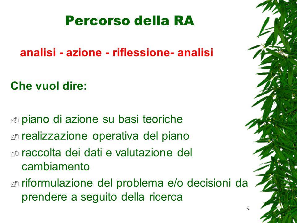 9 Percorso della RA analisi - azione - riflessione- analisi Che vuol dire:  piano di azione su basi teoriche  realizzazione operativa del piano  ra