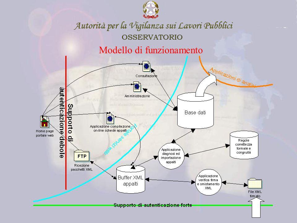 Modello di funzionamento