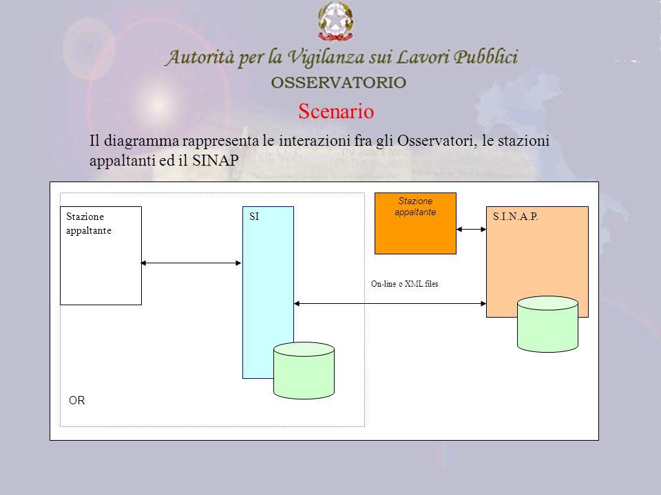 Scenario S.I.N.A.P.Stazione appaltante SI Stazione appaltante On-line o XML files OR Il diagramma rappresenta le interazioni fra gli Osservatori, le stazioni appaltanti ed il SINAP