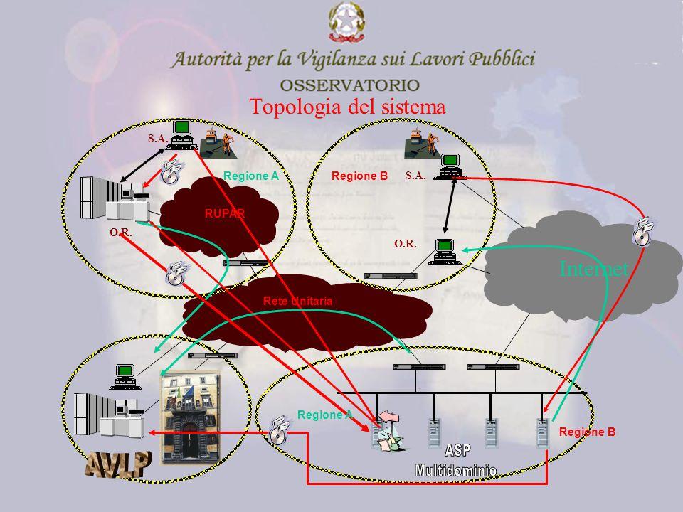 RUPAR Regione ARegione B Internet S.A. O.R. S.A.