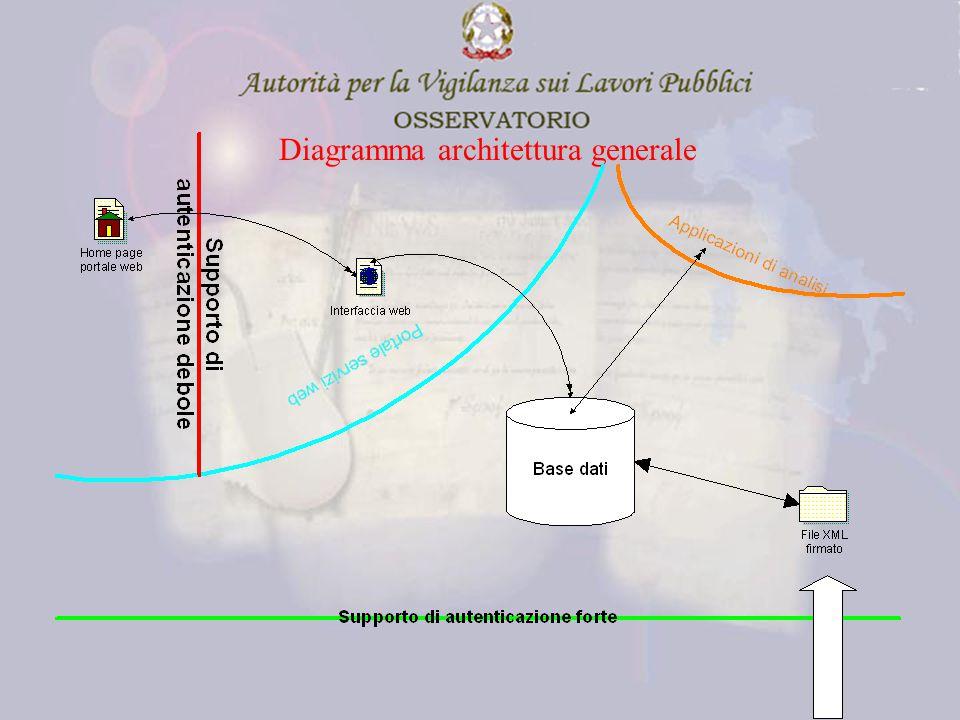 Diagramma architettura generale