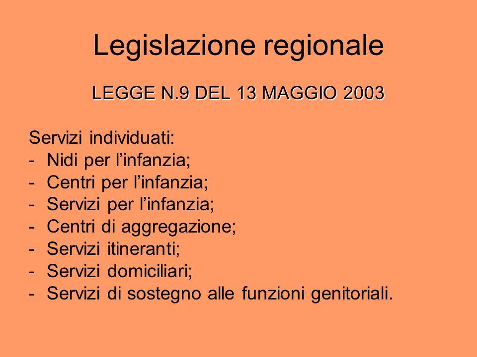 Legislazione regionale LEGGE N.9 DEL 13 MAGGIO 2003 Servizi individuati: -Nidi per l'infanzia; -Centri per l'infanzia; -Servizi per l'infanzia; -Centr