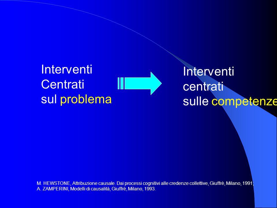 Interventi centrati sul problema Sottovalutazione delle potenzialità Svilimento delle abilità Genitori passivi Rinforzo dell'idea di sé come inadeguato Aumento della dipendenza dagli esperti