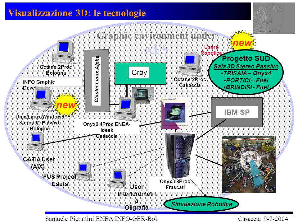 Visualizzazione 3D: le tecnologie Samuele Pierattini ENEA INFO-GER-Bol Casaccia 9-7-2004 Graphic environment under AFS IBM SP CATIA User (AIX) FUS Pro