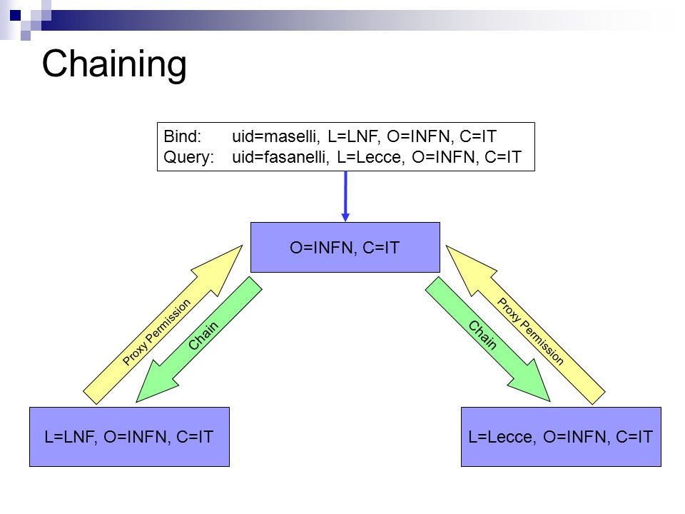 Chaining L=LNF, O=INFN, C=IT Bind: uid=maselli, L=LNF, O=INFN, C=IT Query: uid=fasanelli, L=Lecce, O=INFN, C=IT L=Lecce, O=INFN, C=IT O=INFN, C=IT Cha