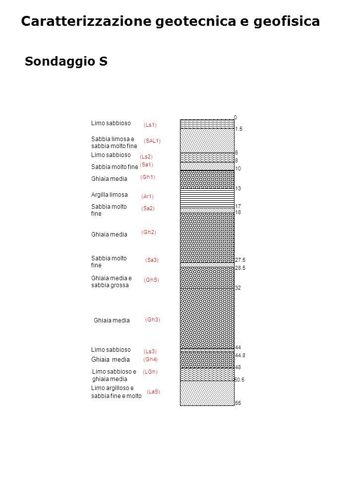 Caratterizzazione geotecnica e geofisica Sondaggio S Limo argilloso e sabbia fine e molto Limo sabbioso e ghiaia media Ghiaia media Limo sabbioso Sabbia limosa e sabbia molto fine Limo sabbioso Sabbia molto fine Argilla limosa Sabbia molto fine Ghiaia media Ghiaia media e sabbia grossa Limo sabbioso (Ls1) (SAL1) (Sa1) (Gh1) (Ar1) (Sa2) (Gh2) (GhS) (Gh3) (Ls2) (Ls3) (LGh) (LaS) 0 1.5 6 8 10 13 17 18 27.5 28.5 32 44 44.8 48 50.5 55 Sabbia molto fine (Sa3) Ghiaia media (Gh4)