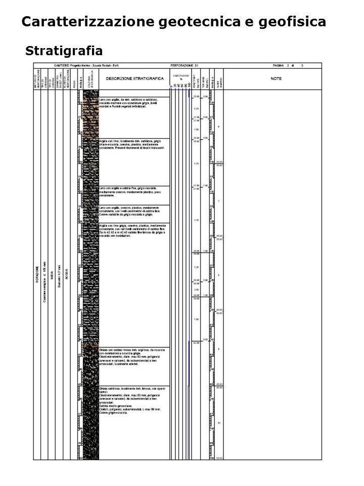 Caratterizzazione geotecnica e geofisica Stratigrafia