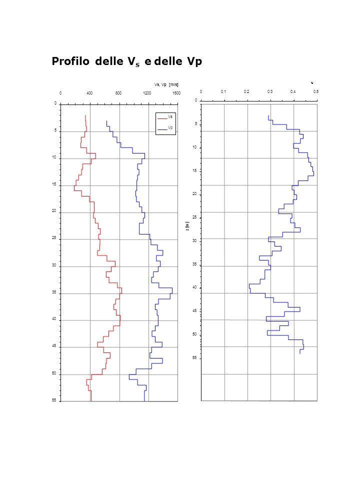 Profilo delle V s e delle Vp