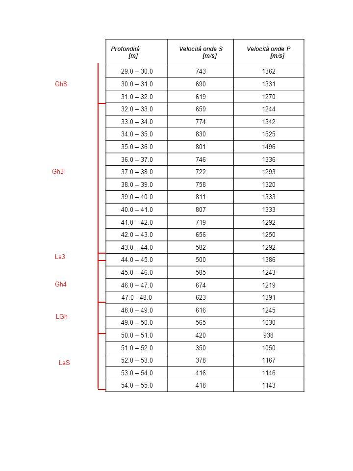 Profondità [m] Velocità onde S [m/s] Velocità onde P [m/s] 29.0 – 30.07431362 30.0 – 31.06901331 31.0 – 32.06191270 32.0 – 33.06591244 33.0 – 34.07741
