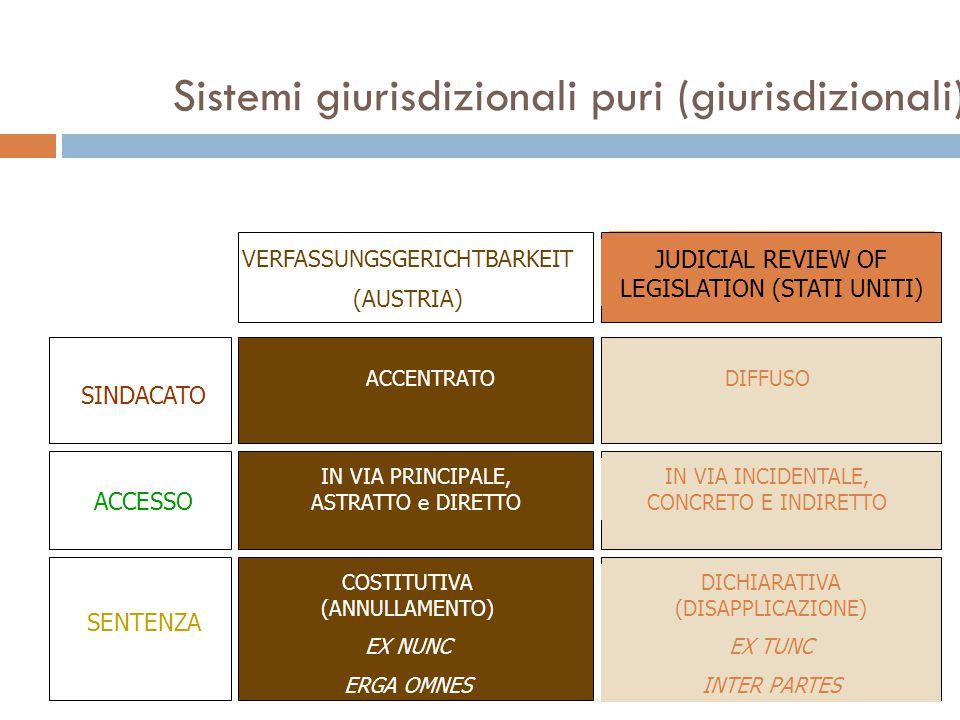 Sistemi giurisdizionali puri (giurisdizionali) SINDACATO ACCESSO SENTENZA VERFASSUNGSGERICHTBARKEIT (AUSTRIA) JUDICIAL REVIEW OF LEGISLATION (STATI UN