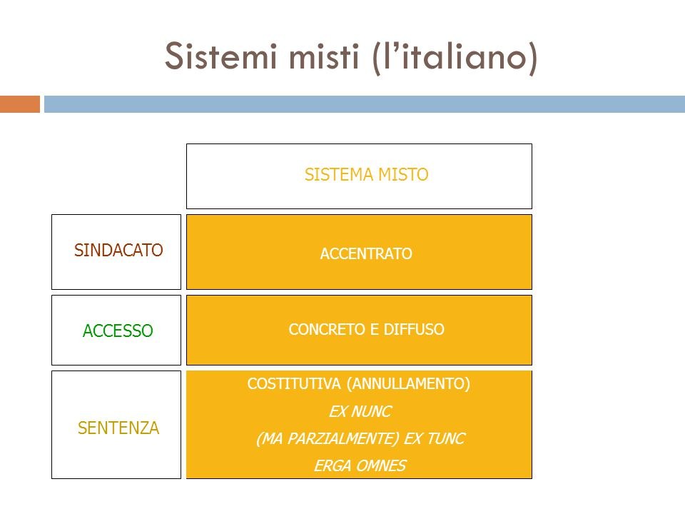 Sistemi misti (l'italiano) ACCENTRATO CONCRETO E DIFFUSO COSTITUTIVA (ANNULLAMENTO) EX NUNC (MA PARZIALMENTE) EX TUNC ERGA OMNES SISTEMA MISTO SINDACATO ACCESSO SENTENZA