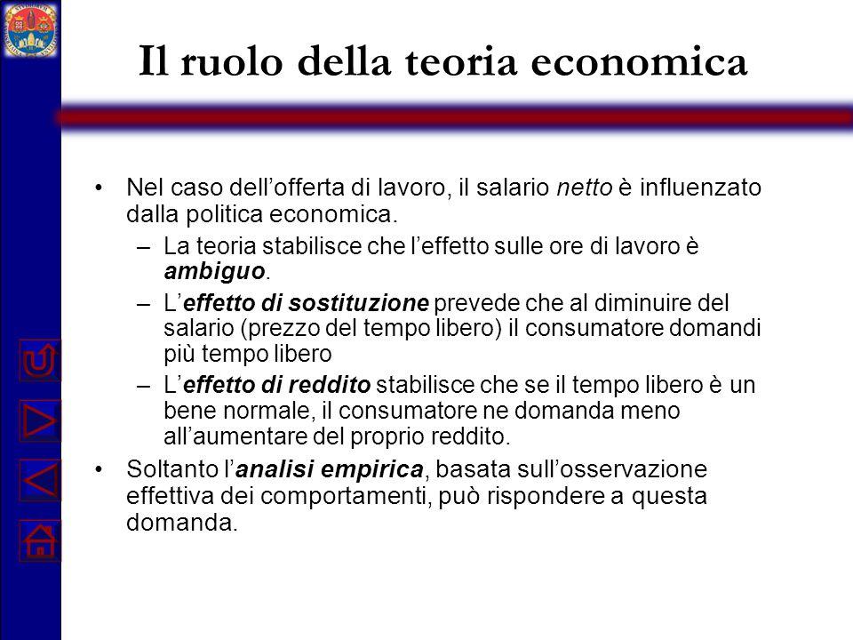 Il ruolo della teoria economica Nel caso dell'offerta di lavoro, il salario netto è influenzato dalla politica economica. –La teoria stabilisce che l'
