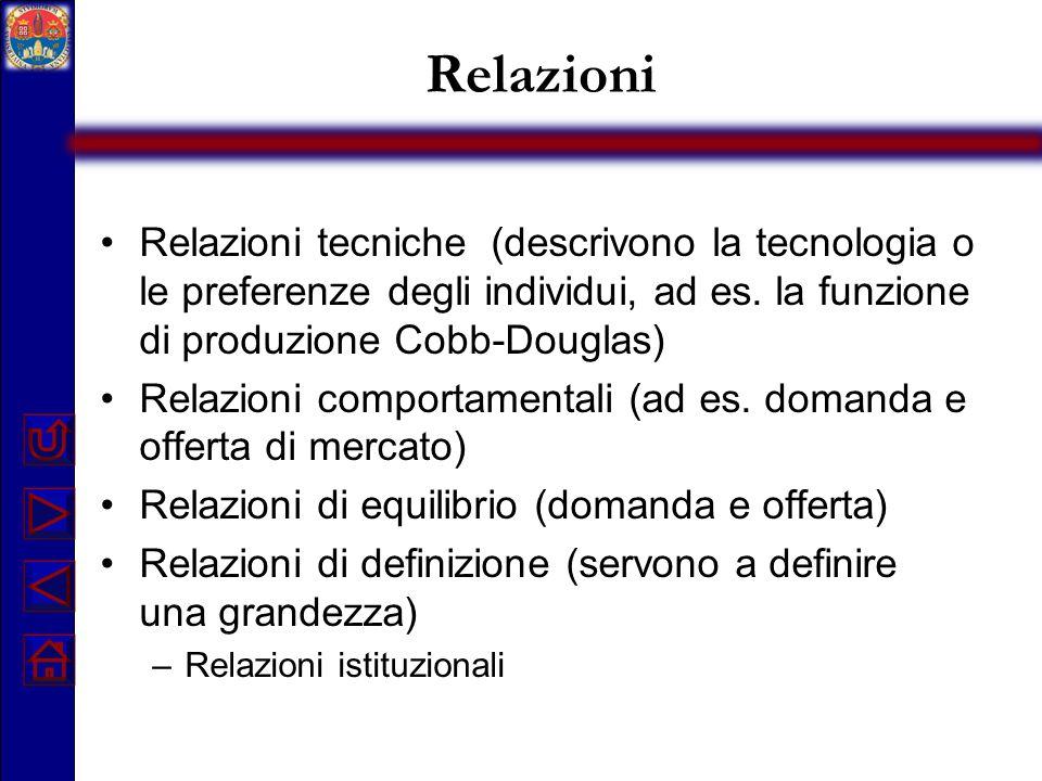 Relazioni Relazioni tecniche (descrivono la tecnologia o le preferenze degli individui, ad es. la funzione di produzione Cobb-Douglas) Relazioni compo