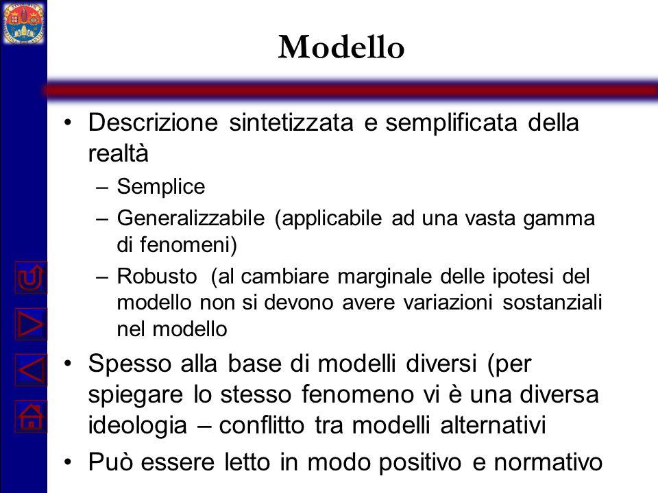 Modello Descrizione sintetizzata e semplificata della realtà –Semplice –Generalizzabile (applicabile ad una vasta gamma di fenomeni) –Robusto (al camb