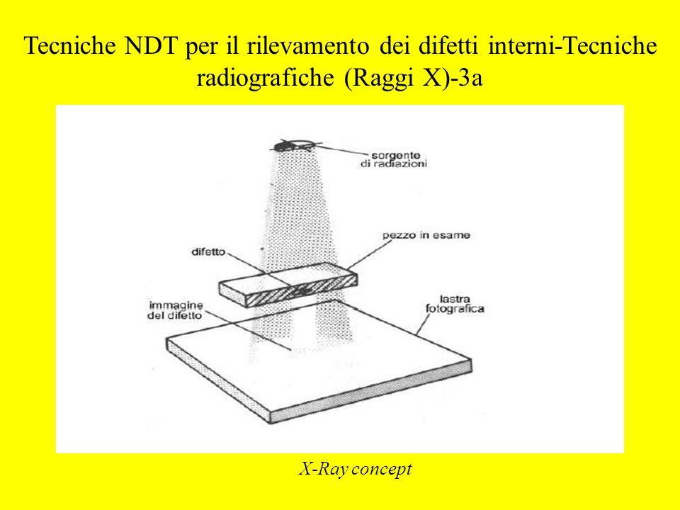 X-Ray concept Tecniche NDT per il rilevamento dei difetti interni-Tecniche radiografiche (Raggi X)-3a
