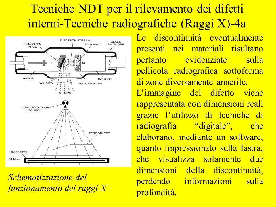 Tecniche NDT per il rilevamento dei difetti interni-Tecniche radiografiche (Raggi X)-4a Schematizzazione del funzionamento dei raggi X Le discontinuit