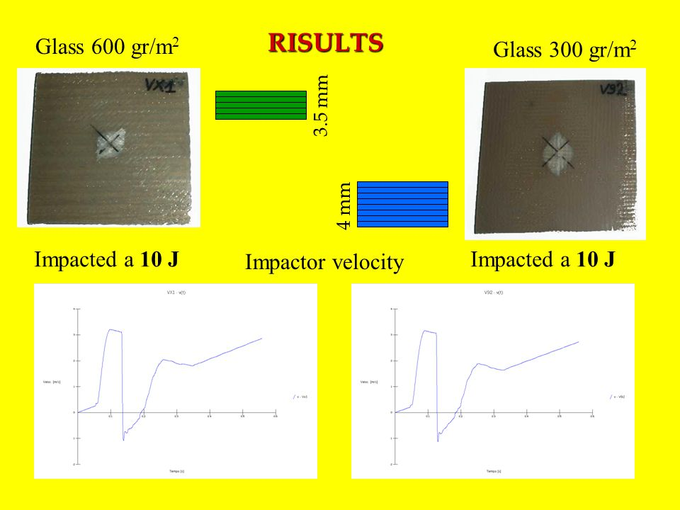 RISULTS 3.5 mm 4 mm Glass 600 gr/m 2 Glass 300 gr/m 2 Impacted a 10 J Impactor velocity
