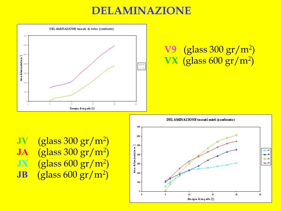 V9 (glass 300 gr/m 2 ) VX (glass 600 gr/m 2 ) DELAMINAZIONE JV (glass 300 gr/m 2 ) JA (glass 300 gr/m 2 ) JX (glass 600 gr/m 2 ) JB (glass 600 gr/m 2
