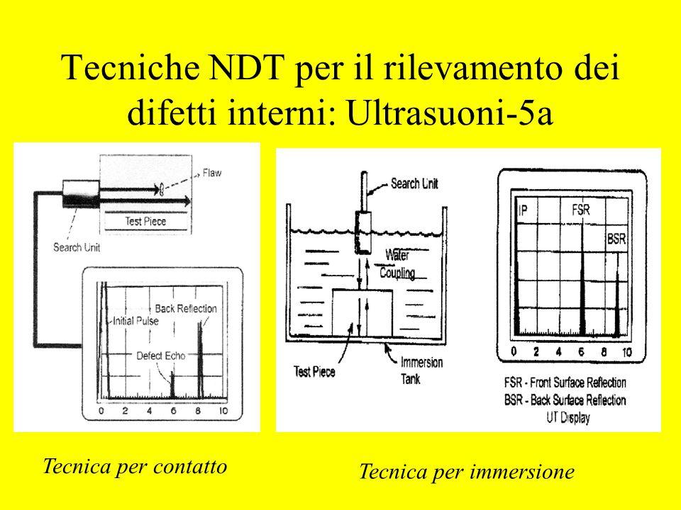 Tecniche NDT per il rilevamento dei difetti interni: Ultrasuoni-5a Tecnica per contatto Tecnica per immersione
