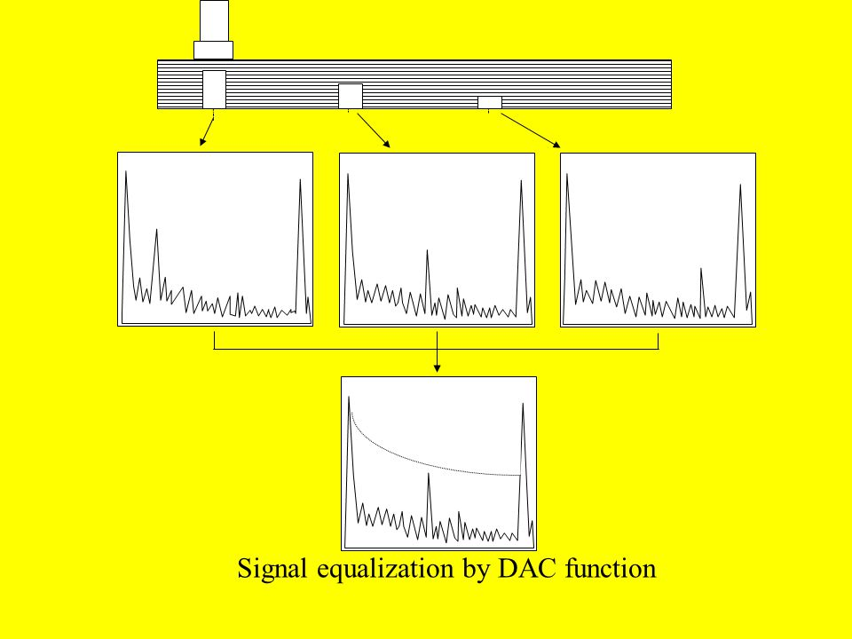 Signal equalization by DAC function