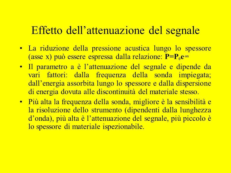 Effetto dell'attenuazione del segnale La riduzione della pressione acustica lungo lo spessore (asse x) può essere espressa dalla relazione: P=P 0 e -a