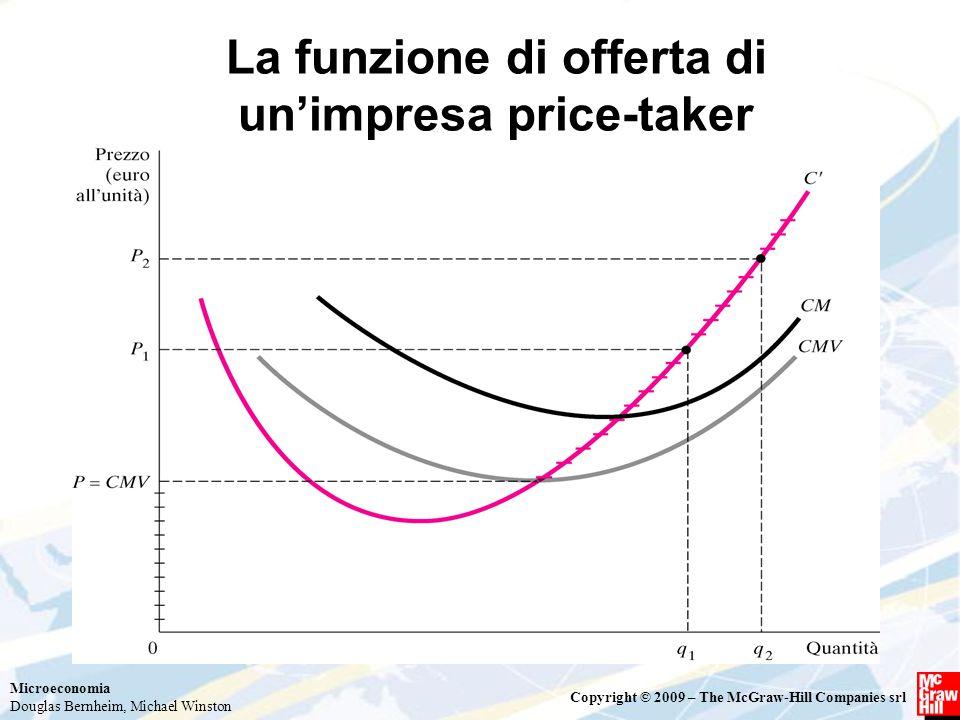 Microeconomia Douglas Bernheim, Michael Winston Copyright © 2009 – The McGraw-Hill Companies srl La funzione di offerta di un'impresa price-taker