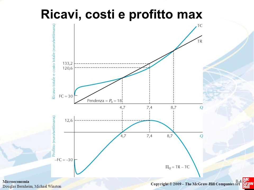 Microeconomia Douglas Bernheim, Michael Winston Copyright © 2009 – The McGraw-Hill Companies srl Ricavi, costi e profitto max 8-4