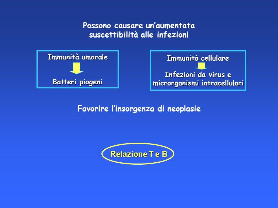 Possono causare un'aumentata suscettibilità alle infezioni Favorire l'insorgenza di neoplasie Immunità umorale Batteri piogeni Immunità cellulare Infe