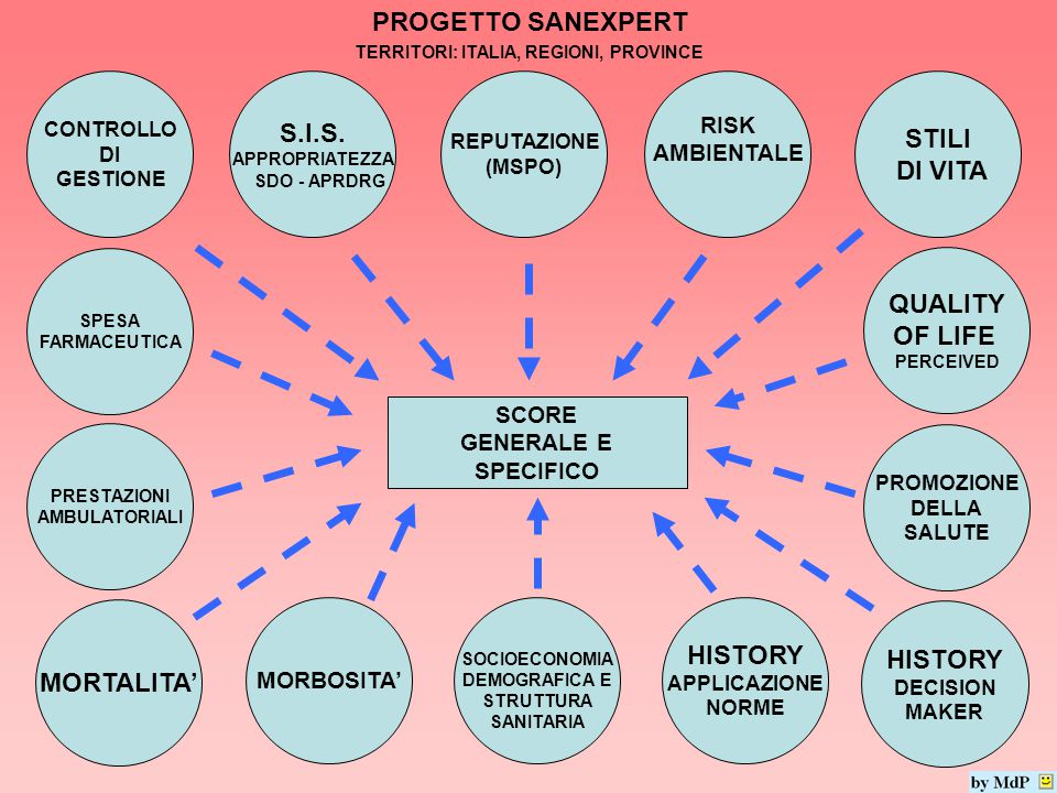 PROGETTO SANEXPERT QUALITY OF LIFE PERCEIVED S.I.S.