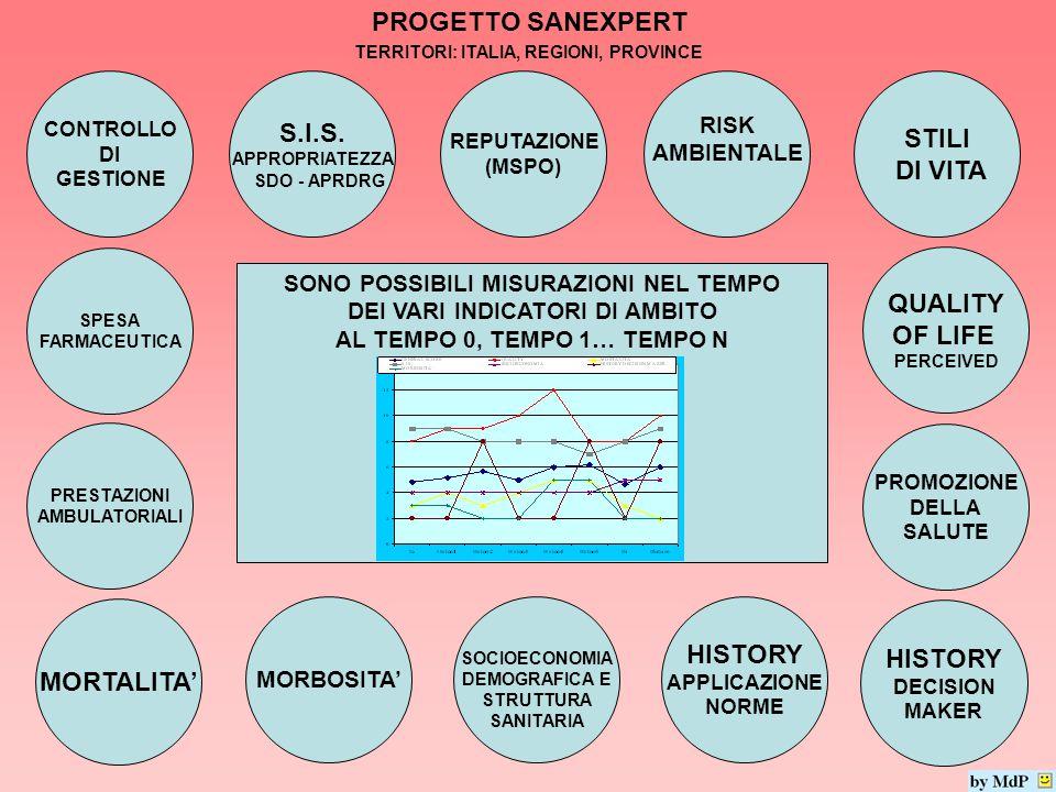 PROGETTO SANEXPERT QUALITY OF LIFE PERCEIVED S.I.S. APPROPRIATEZZA SDO - APRDRG HISTORY DECISION MAKER HISTORY APPLICAZIONE NORME SOCIOECONOMIA DEMOGR