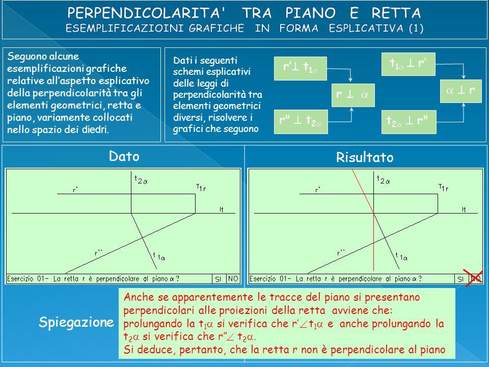 Seguono alcune esemplificazioni grafiche relative all'aspetto esplicativo della perpendicolarità tra gli elementi geometrici, retta e piano, variamente collocati nello spazio dei diedri.