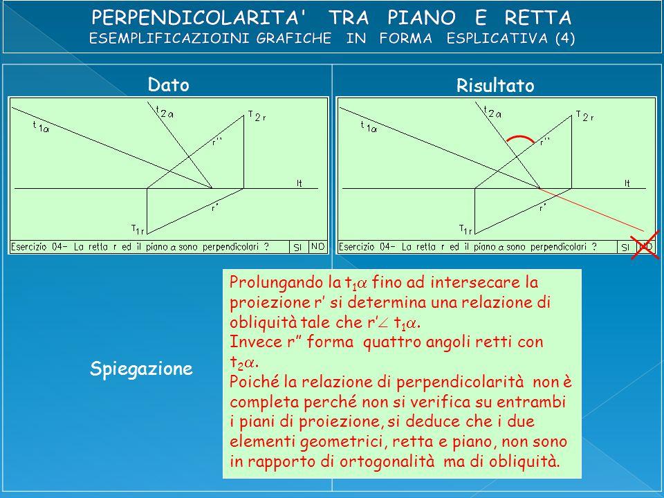 Dato Risultato Spiegazione Prolungando la t 1  fino ad intersecare la proiezione r' si determina una relazione di obliquità tale che r' t 1  Invece r forma quattro angoli retti con t 2  Poiché la relazione di perpendicolarità non è completa perché non si verifica su entrambi i piani di proiezione, si deduce che i due elementi geometrici, retta e piano, non sono in rapporto di ortogonalità ma di obliquità.